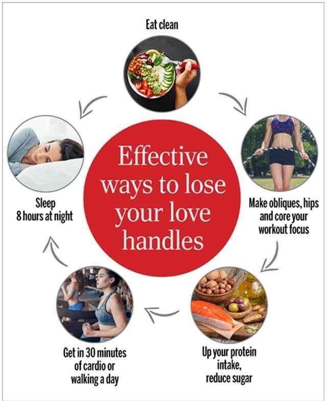 How To Get Rid Of Love Handles Femina In